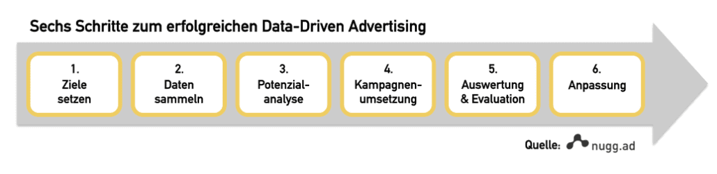 nuggad_Datadriven_Advertising